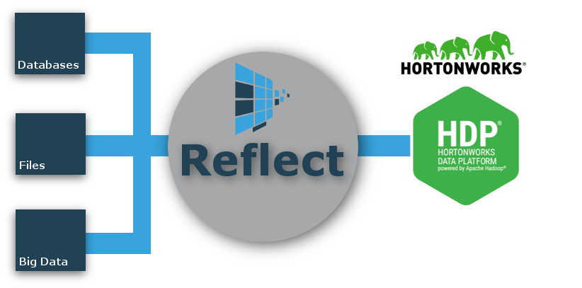 Reflect Hortonworks HDP