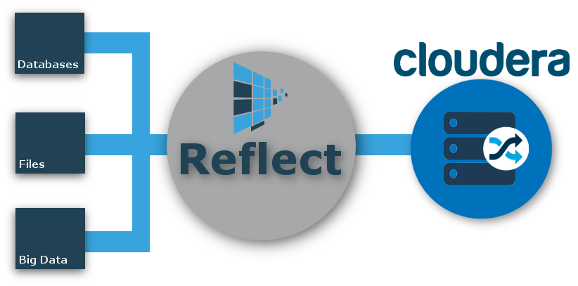 Reflect Cloudera CDH
