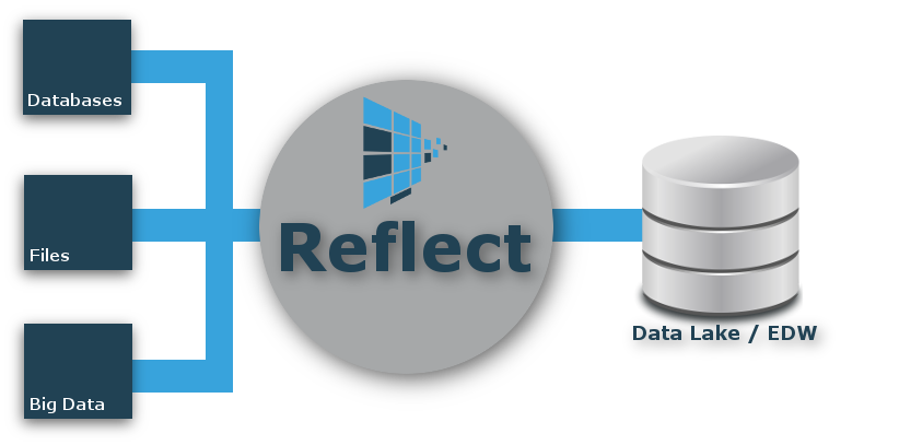 Reflect Data Lake / EDW